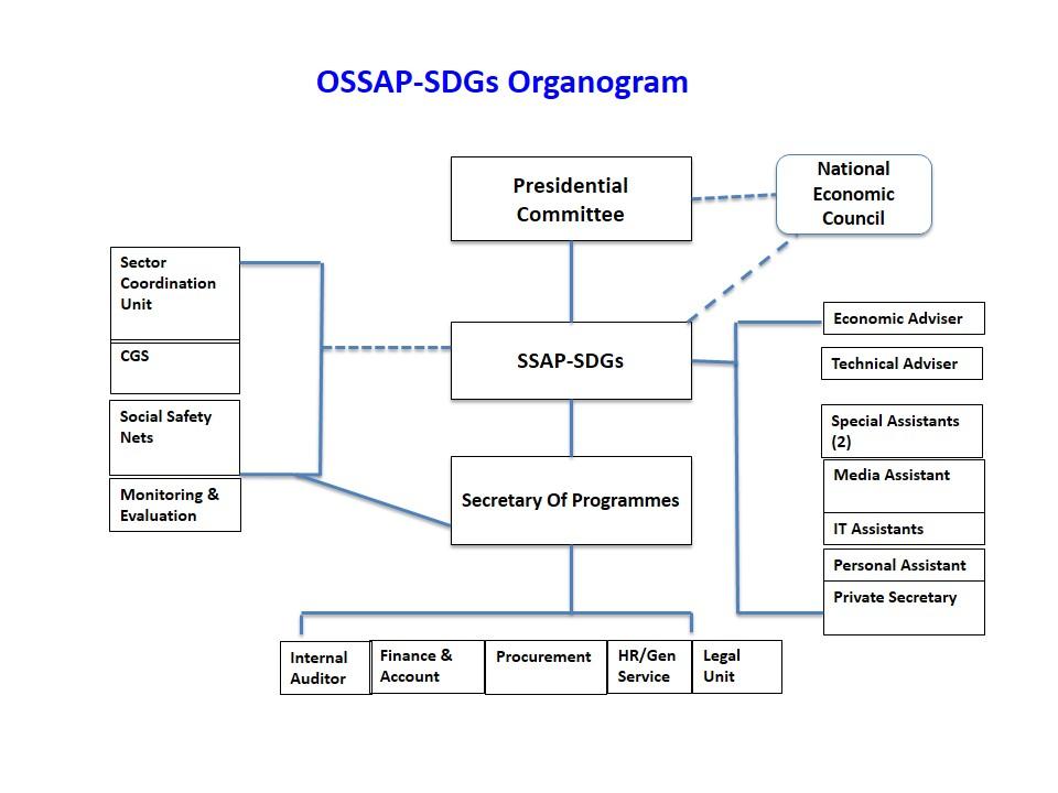 ossap-sdgs-organogram